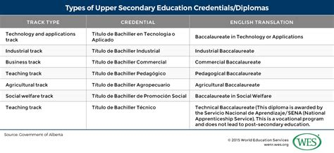 Do Mba Schools Look At Postgrad Grades by Education In Colombia Wenr
