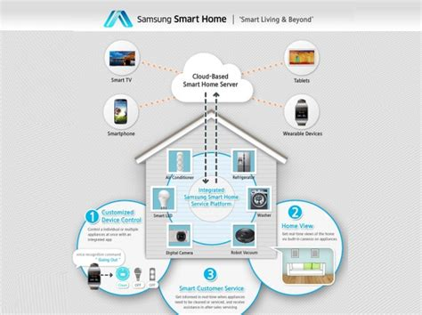 samsung smart home service for home devices to be