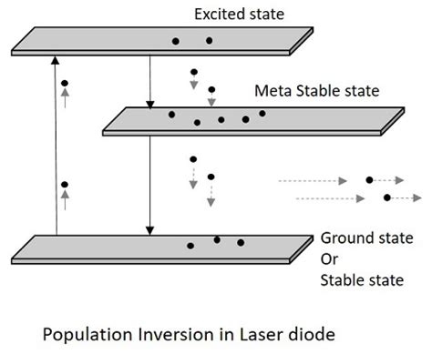 diode laser working principle laser diodes working principle 28 images diode working principle and types of diode
