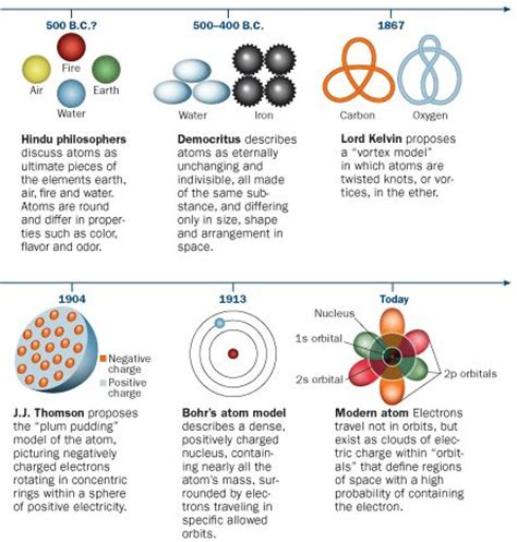 atom development themes atomic history the idea of an essential building block