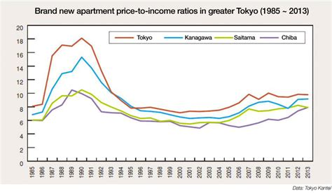 Japan Apartment Cost Apartment Price To Income Ratio Worsens Nationwide But