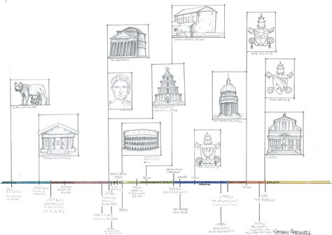 architectural style timeline ideas architecture sooners in rome page 3