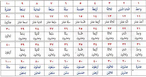 Bahasa Arab belajar alqur anmulia laman 6