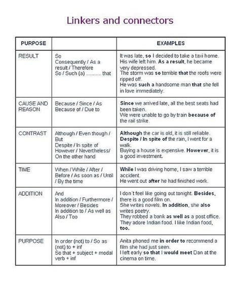 themes in english writing 15 best discourse markers images on pinterest english