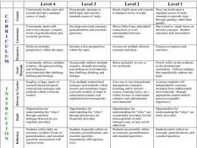 10 strategies to add rigor to any lesson unit or assessment