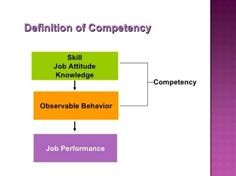 Definition Of Mba In Hr by Competency Mapping Definition N 252 Rnberg