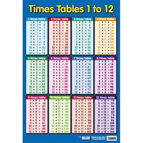 all in 1 table times tables poster