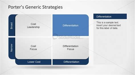 Mba Generic Strategies Analyzer by 6247 01 Porter Generic Strategies 3 Slidemodel