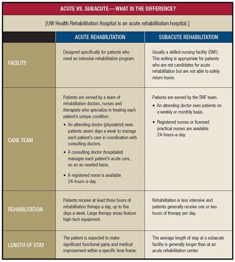 Acute Detox by Uw Health Rehabilitation Hospital Why Choose Us Uw