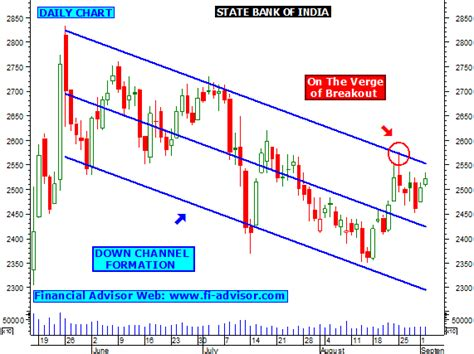 stock pattern channel sbin share tips technical analysis chart intraday stock