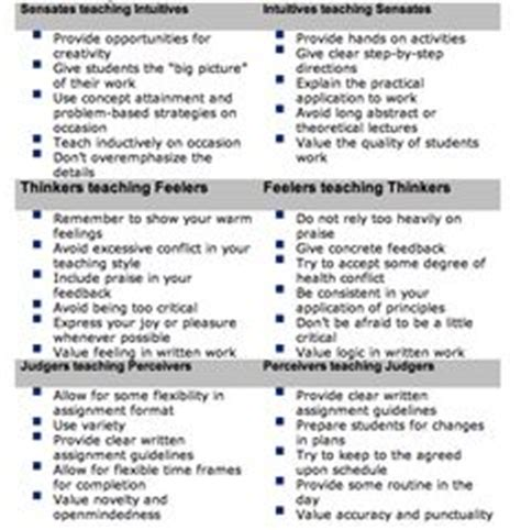 1000 Images About Learning Style Inventory On Pinterest