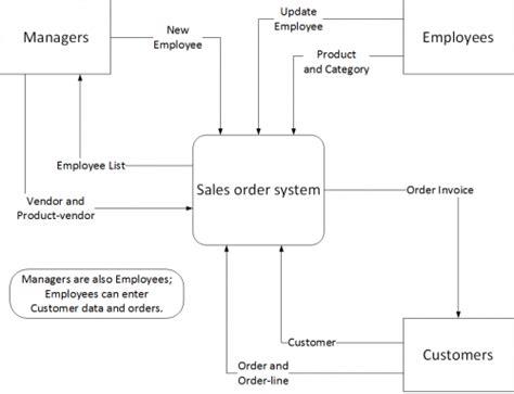 what is a context diagram context diagram it portfolio management of