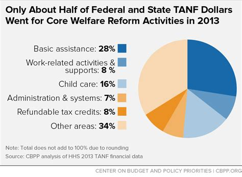only about half of federal and state tanf dollars went for