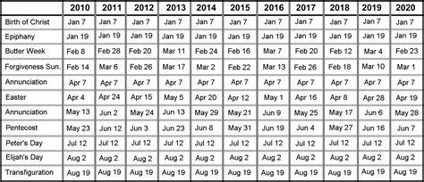 Kalender Christlich 2010 Molokan Calendar календар молокан празднмкм