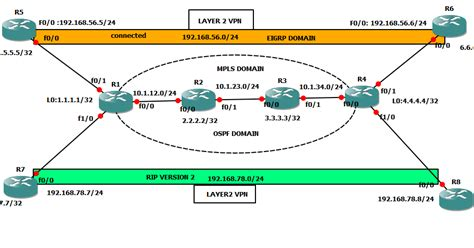 configure mpls layer  vpn   networking