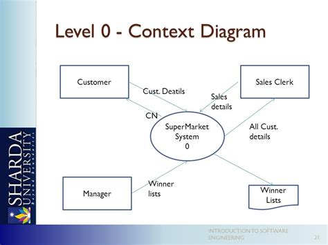 context level diagram diagram context level 0 choice image how to guide and