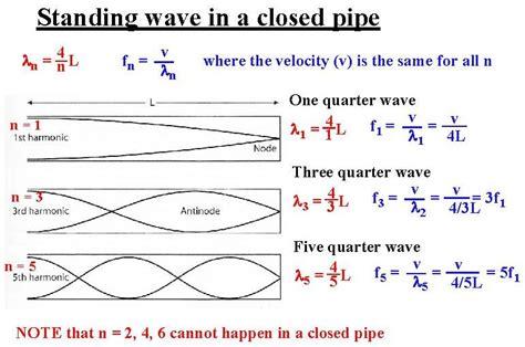 standing waves equation jennarocca