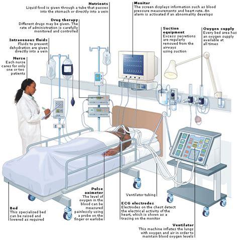 encyclopedia setting intensive therapy unit aviva