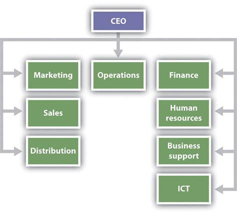 design management firm organizational design