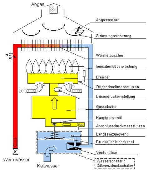Heizung Wasser Nachfüllen Wie Oft by Gastherme