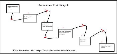 diagram of a test complete guide for automation test cycle atlc