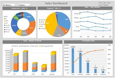 dash board dashboard and scorecard