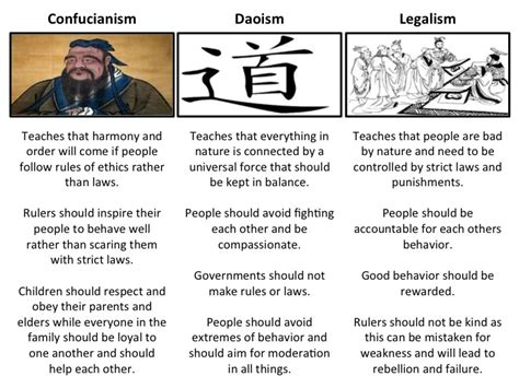 Confucianism Daoism And Legalism Essay by 7th Grade Essay Materials Mrgrayhistory