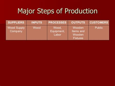 product layout of kfc production process analysis of interwood mobel pvt ltd