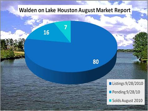 walden bookstore houston walden on lake houston market report susan brown your