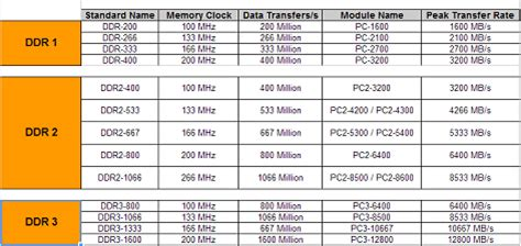ram types and features how to choose the ram for your pc
