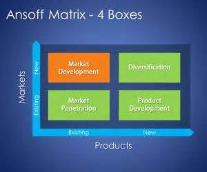 4 blocker template free 4 boxes ansoff matrix template for powerpoint