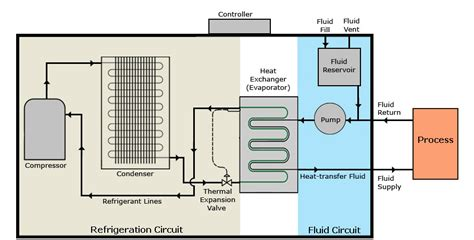 chiller diagram components of an air cooled chiller refrigeration cycle