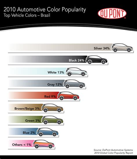 most popular color car black threatens silver as world s most popular car color