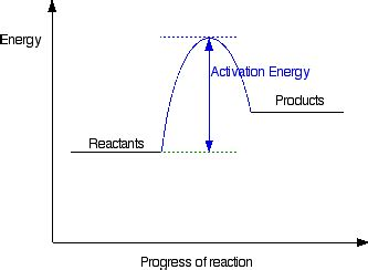 energy profile diagram energy profiles for simple reactions chemical reactions