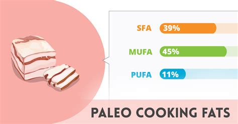 healthy fats list paleo infographic paleo cooking fats paleo leap