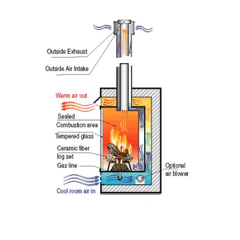 What Is A Direct Vent Fireplace Feeling Lightheaded Gas Fp S Explained Architect S Trace