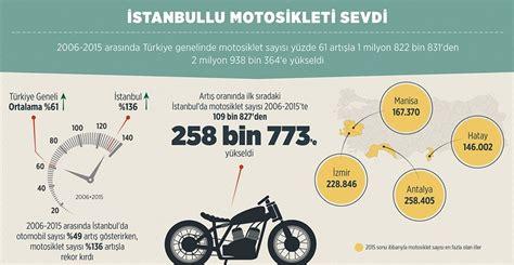 istanbuldaki motosiklet sayisi antalyayi gecti ntv