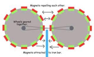 pyro teslas magnetic generator diagram pyro free engine image for user manual