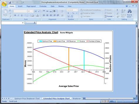 cost volume profit graph excel template breakeven excel template