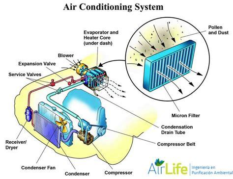 como se elabora un aparato electrico 191 c 243 mo funciona 191 c 243 mo enfr 237 a el aire acondicionado de un autom 243 vil