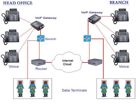 voip services my computer wiz
