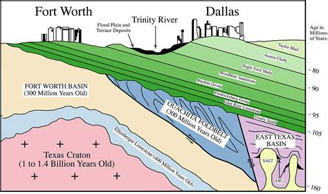 texas south section woodbine formation wikipedia