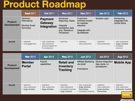 development roadmap template product roadmap create one when you re unsure where to go