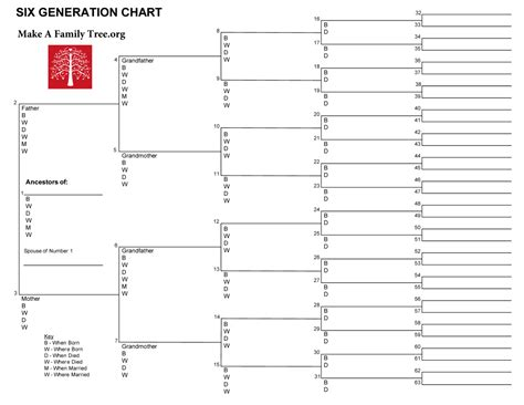template of family tree chart 6 generation word template make a family tree org family history family trees