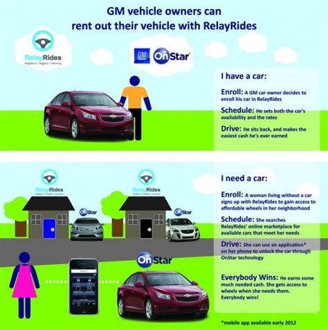 Rent Out Your by Rent Out Your Car Via Onstar The About Cars