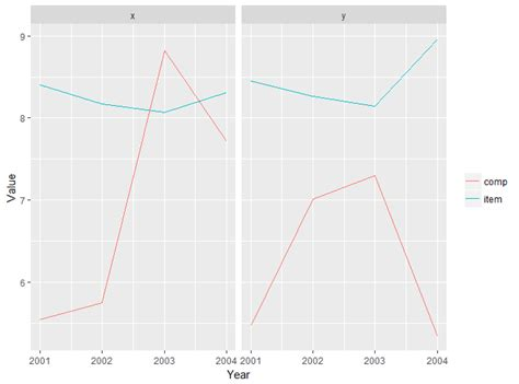 ggplot theme no grid lines r ggplot generate facet grid plot with multiple series