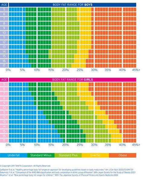 healthy fats range understanding tanita measurements tanita asia pacific