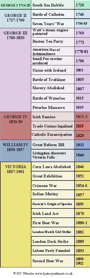 timeline of british kings and queens 25 best ideas about victorian timeline on pinterest