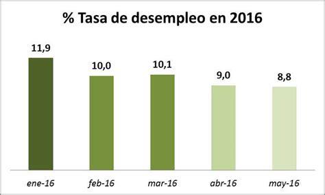 tasa de ieps 2016 tasa de desempleo de colombia en mayo de 2016