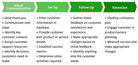 customer onboarding process template customer experience software your essential guide tallyfy